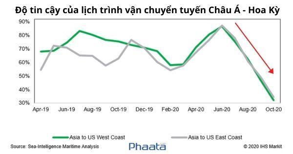 Kỷ lục đáng buồn: Độ tin cậy của tuyến vận chuyểnChâu Á-Hoa Kỳ rơi xuống mức thấp nhất trong lịch sử