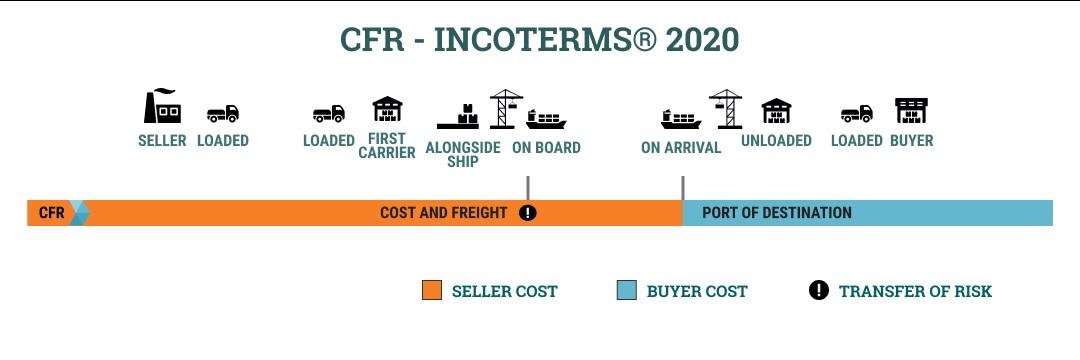 CFR là gì? Hướng dẫn sử dụng chi tiết theo Incoterms 2020