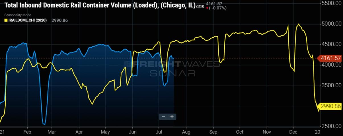 inbound-domestic-rail-container-volume-chicago-il