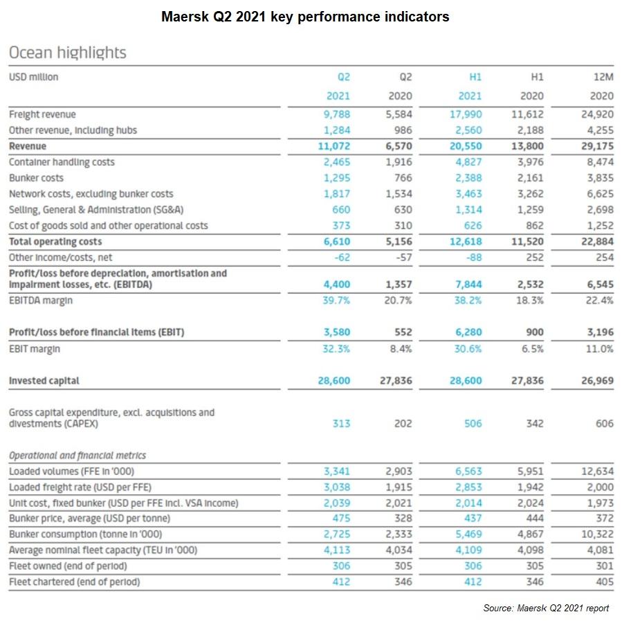 maersk-q2-2021-report