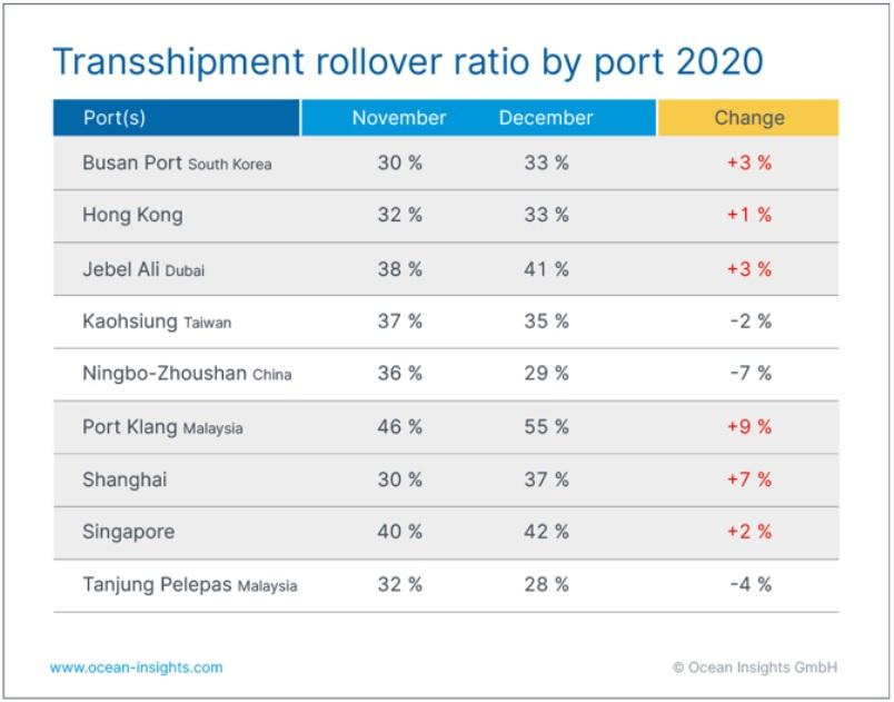 ty-le-container-hang-hoa-bi-rot-tau-tai-cang-chuyen-tai-2020