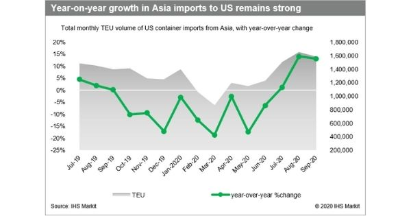 Asia imports to US