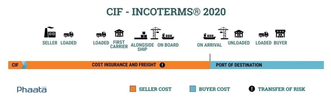 CIF incoterms 2020 cost insurance and freight