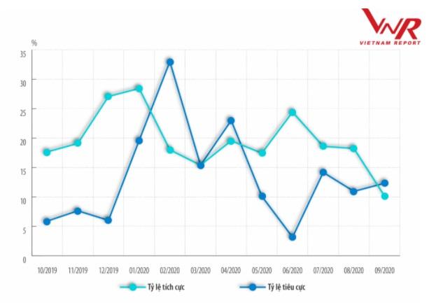 Tỷ lệ thông tin tích cực – tiêu cực theo tháng