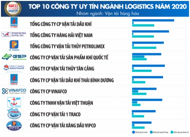 Top 10 Công ty uy tín ngành Logistics năm 2020 - Nhóm ngành Vận tải hàng hóa