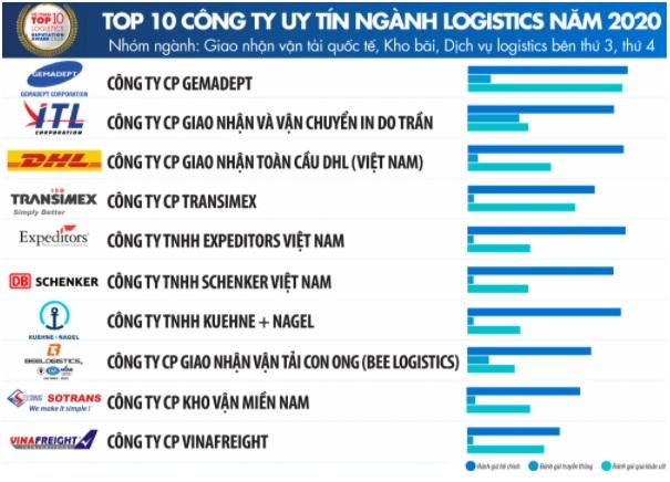 Top 10 Công ty uy tín ngành Logistics năm 2020 - nganh giao nhan van tai quoc te.jpg