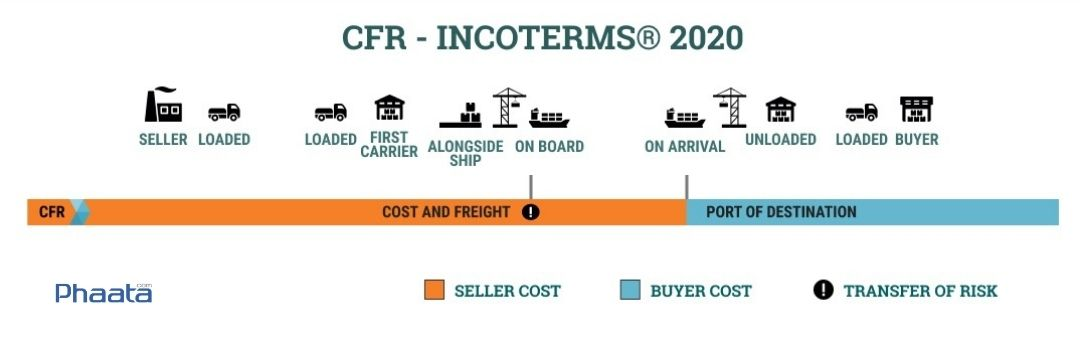 cfr incoterms 2020 cost and freight