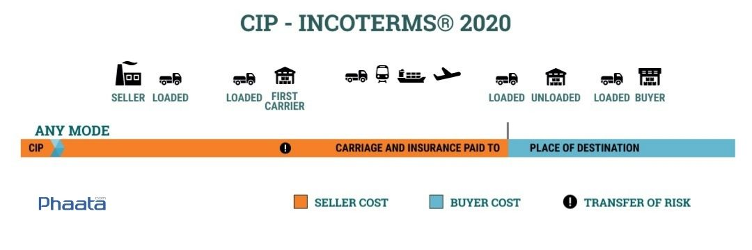 cip incoterms 2020 carriage and insurance paid to