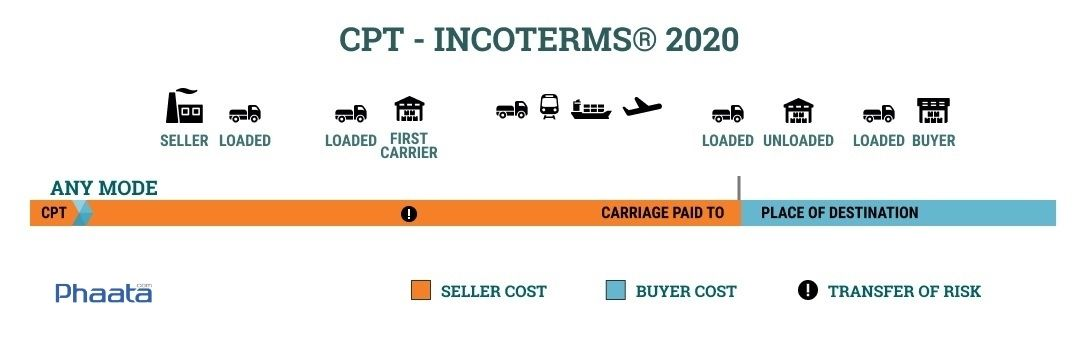 cpt incoterms 2020 carriage paid to