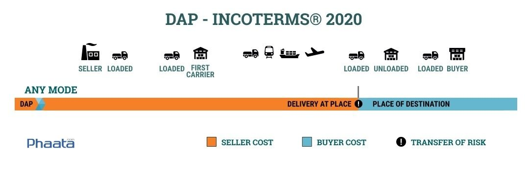 dap incoterms 2020 delivery at place