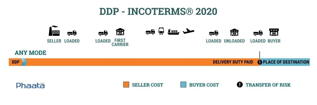 ddp incoterms 2020 delivery duty paid