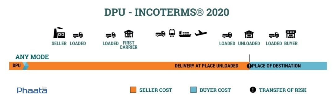 dpu incoterms 2020 delivery at place unloaded