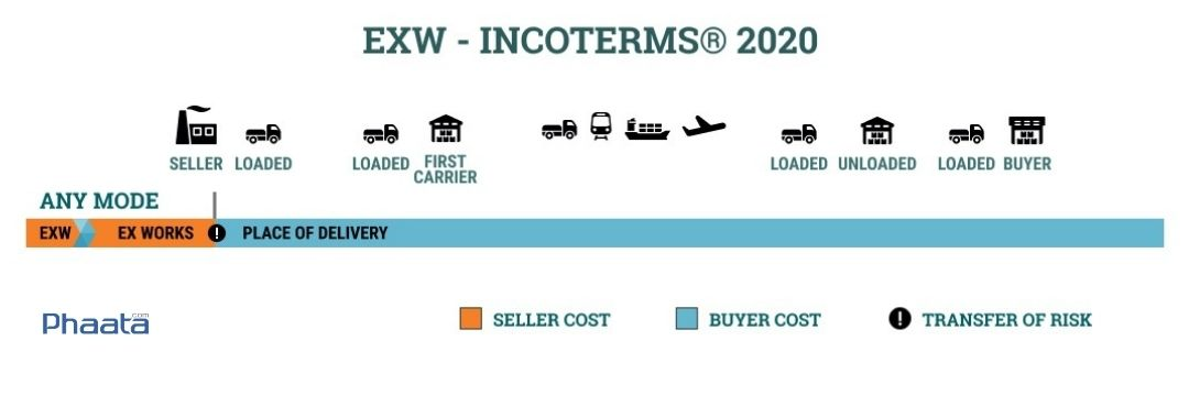 exw incoterms 2020 ex works