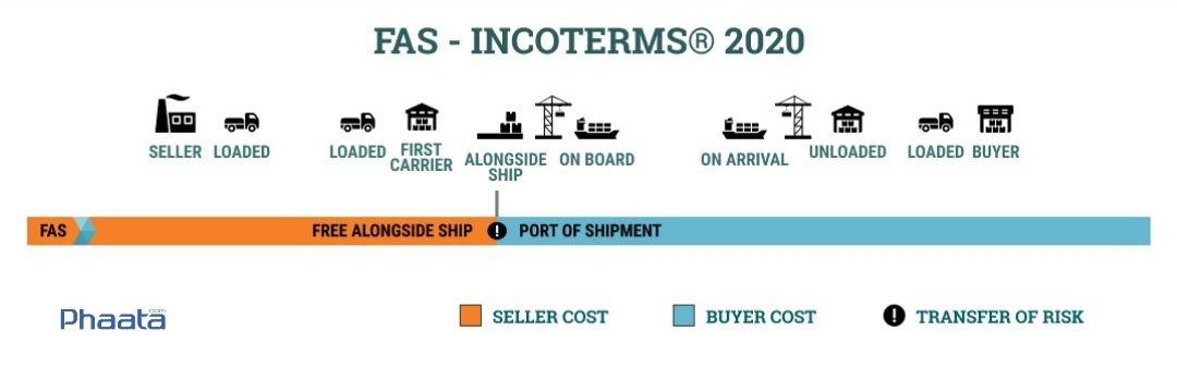 fas incoterms 2020 free alongside ship