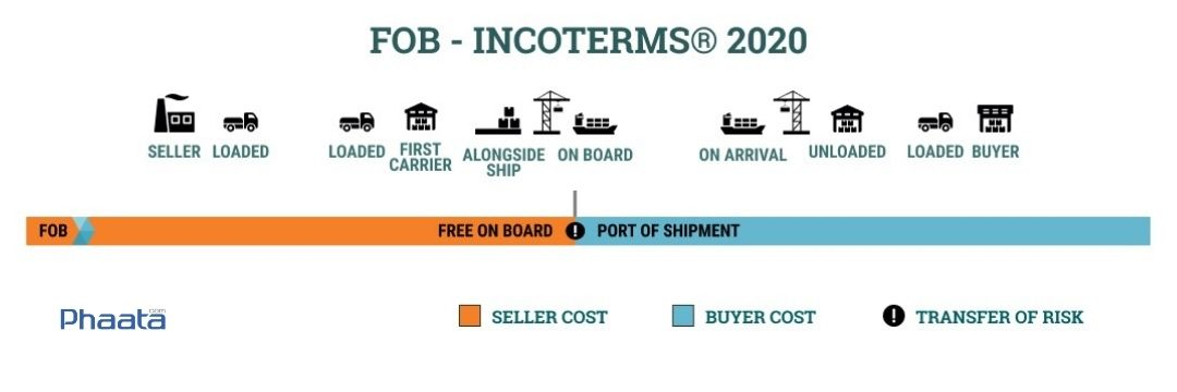 fob incoterms 2020 free on board
